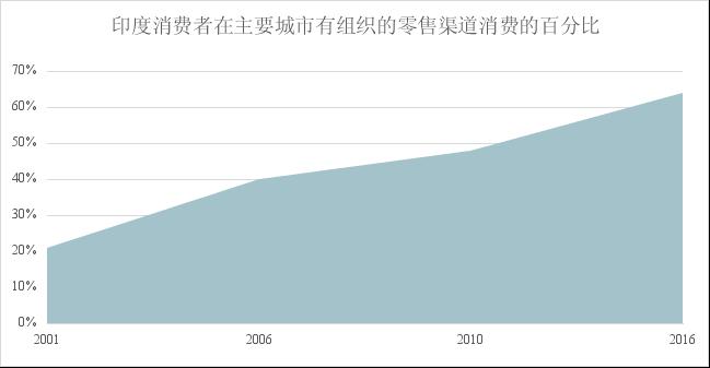 2030年中国将成为世界最大服装消费市场